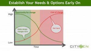 Needs vs options